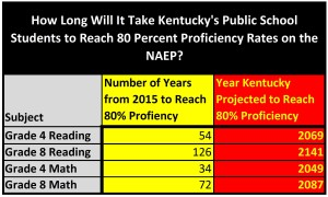 Years-for-Kentucky-to-Reach-Proficiency-in-NAEP-G4-and-G8-Reading-and-Math-300x180
