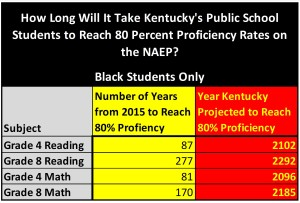 Years-for-Kentucky-to-Reach-Proficiency-in-NAEP-G4-and-G8-Reading-and-Math-Blacks-Only-300x203